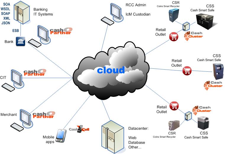 CubeIQ on RCC infrastructure